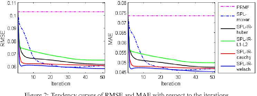 Figure 3 for Self-Paced Learning: an Implicit Regularization Perspective
