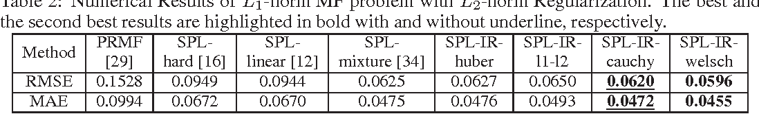 Figure 4 for Self-Paced Learning: an Implicit Regularization Perspective