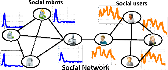 Figure 1 for Temporal Feature Selection on Networked Time Series