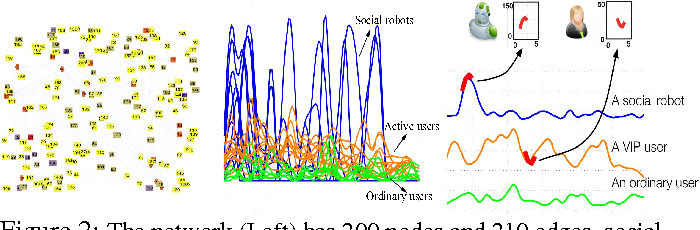 Figure 3 for Temporal Feature Selection on Networked Time Series