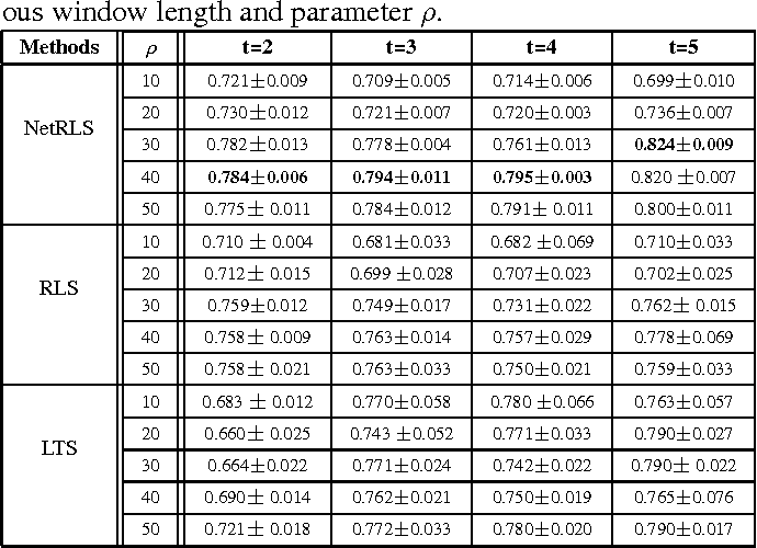 Figure 4 for Temporal Feature Selection on Networked Time Series