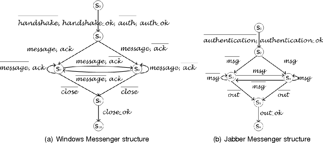 Figure 3 4 from Modeling of application- and middleware