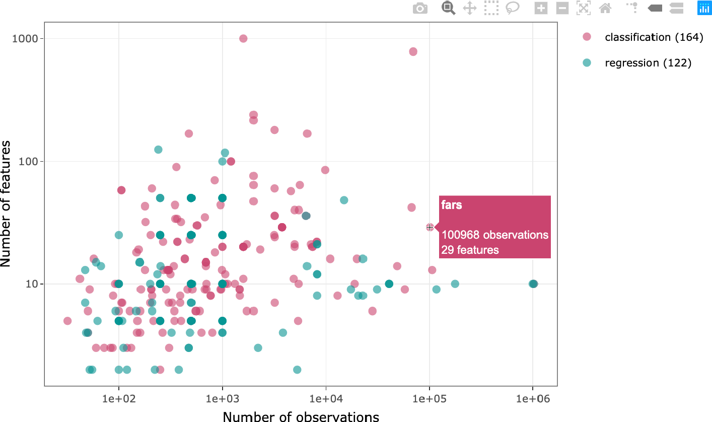 Figure 1 for PMLB v1.0: an open source dataset collection for benchmarking machine learning methods