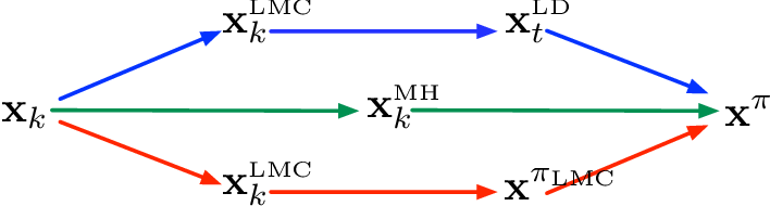 Figure 1 for Faster Convergence of Stochastic Gradient Langevin Dynamics for Non-Log-Concave Sampling