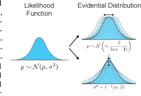 Figure 1 for Deep Evidential Regression