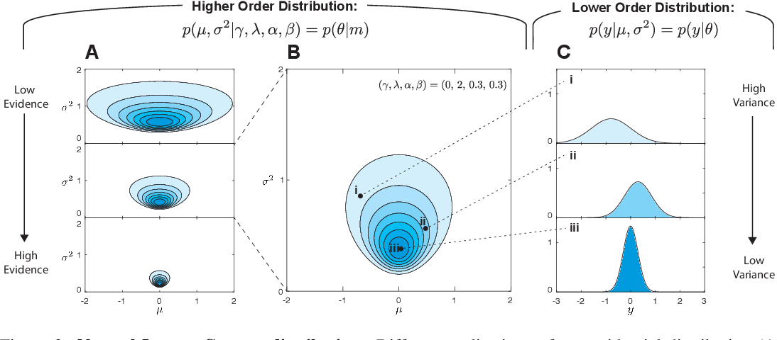 Figure 3 for Deep Evidential Regression