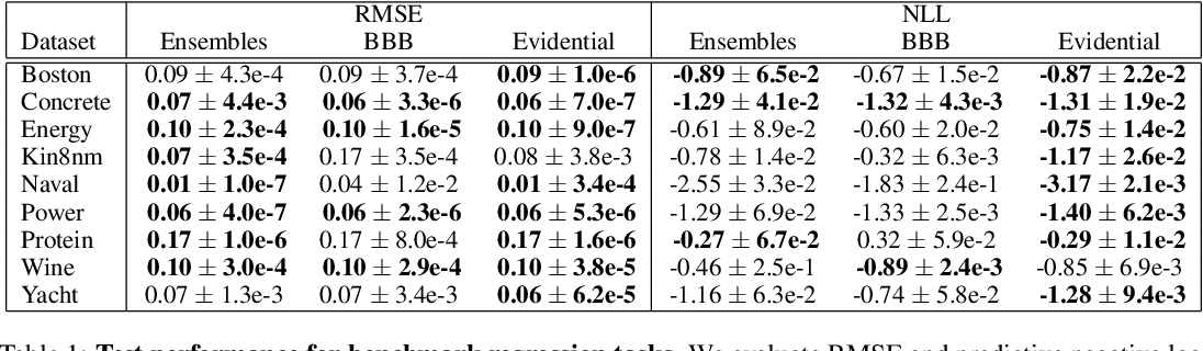 Figure 2 for Deep Evidential Regression