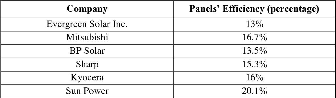 Table 5 from An Investigation of Evergreen Solar Inc