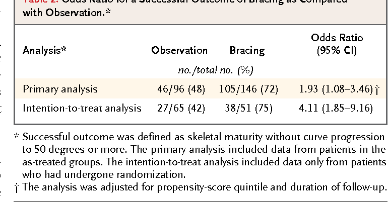 Table 2. Odds Ratio for a Successful Outcome of Bracing as Compared with Observation.*