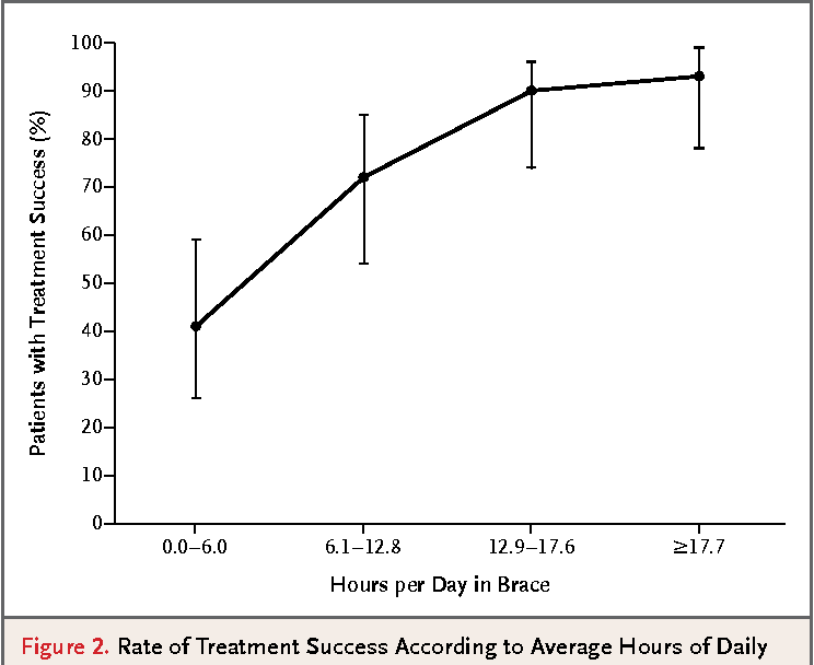 Figure 2. Rate of Treatment Success According to Average Hours of Daily Brace Wear.