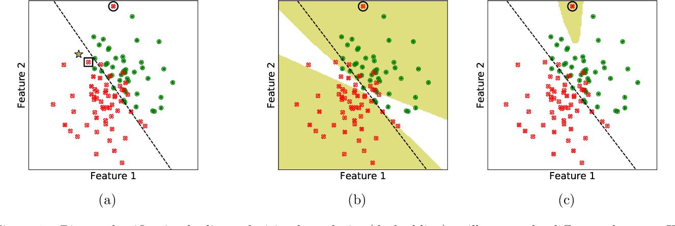 Figure 1 for RelatIF: Identifying Explanatory Training Examples via Relative Influence