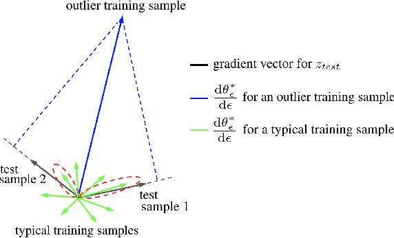 Figure 3 for RelatIF: Identifying Explanatory Training Examples via Relative Influence