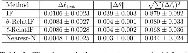 Figure 4 for RelatIF: Identifying Explanatory Training Examples via Relative Influence