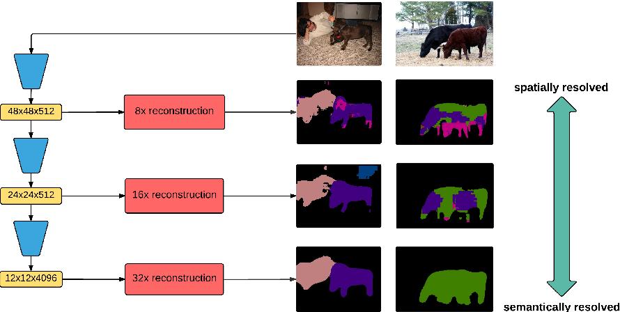 Figure 1 for Laplacian Pyramid Reconstruction and Refinement for Semantic Segmentation