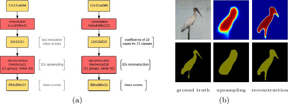 Figure 2 for Laplacian Pyramid Reconstruction and Refinement for Semantic Segmentation