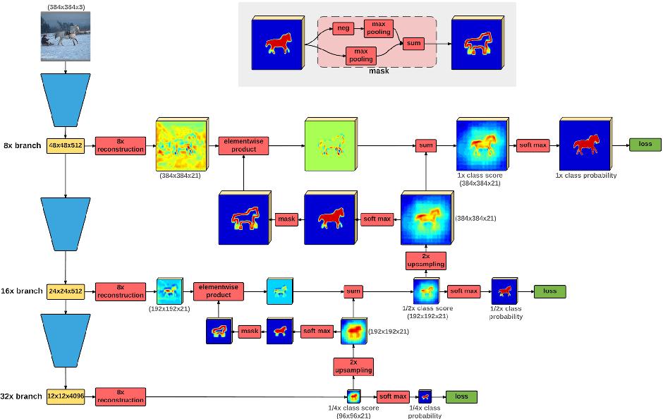 Figure 3 for Laplacian Pyramid Reconstruction and Refinement for Semantic Segmentation