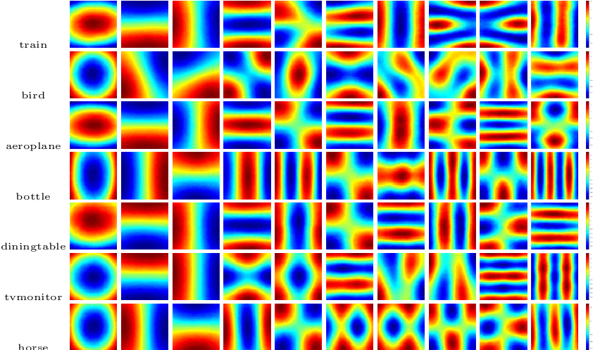 Figure 4 for Laplacian Pyramid Reconstruction and Refinement for Semantic Segmentation