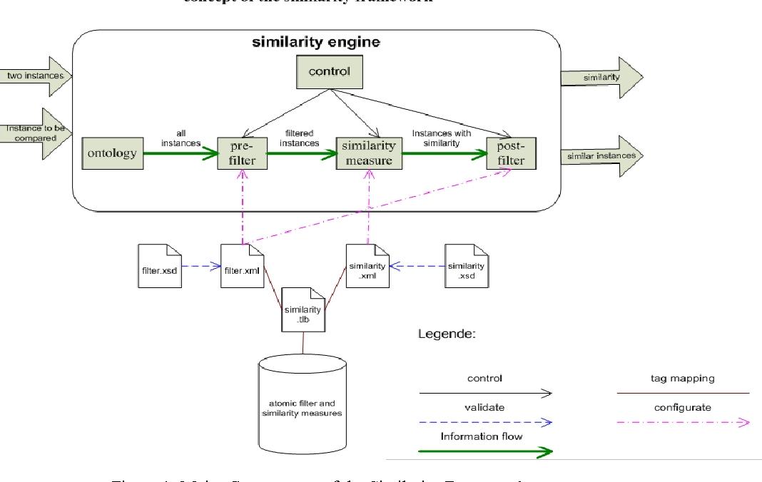 PDF] An Extendable Java Framework for Instance Similarities