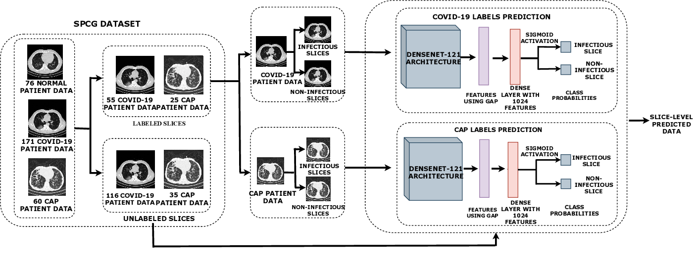 Figure 4 for Detecting COVID-19 and Community Acquired Pneumonia using Chest CT scan images with Deep Learning