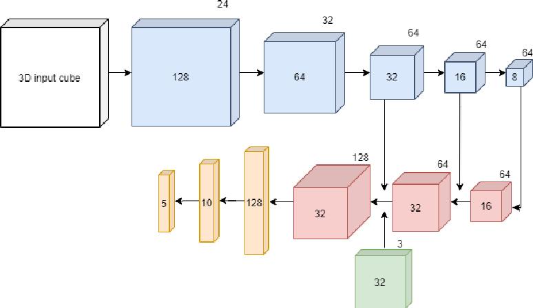 Figure 1 for Nodule2vec: a 3D Deep Learning System for Pulmonary Nodule Retrieval Using Semantic Representation