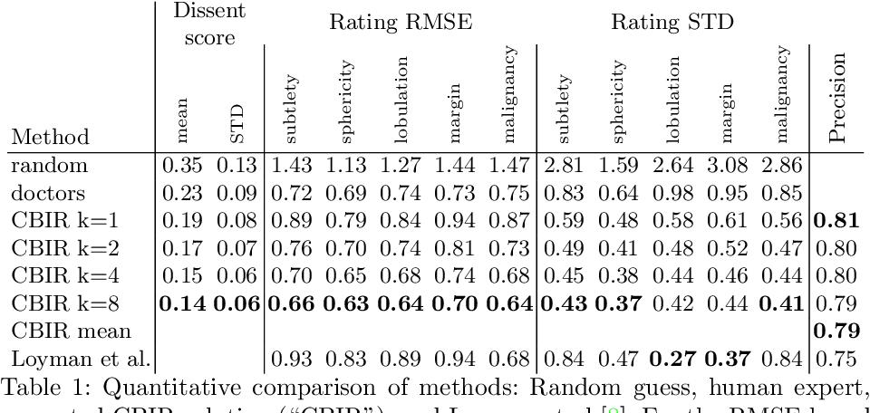 Figure 2 for Nodule2vec: a 3D Deep Learning System for Pulmonary Nodule Retrieval Using Semantic Representation