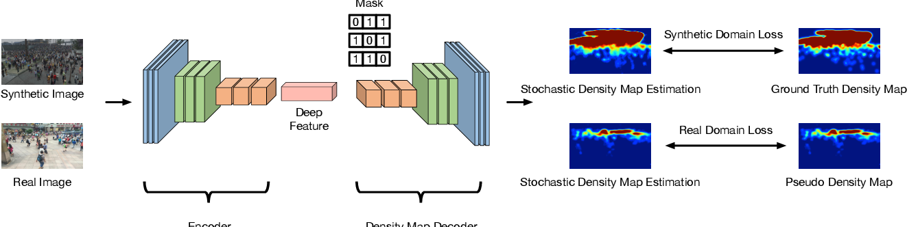 Figure 3 for Leveraging Self-Supervision for Cross-Domain Crowd Counting