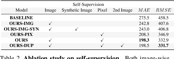 Figure 4 for Leveraging Self-Supervision for Cross-Domain Crowd Counting
