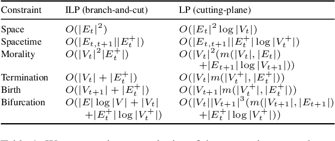 Figure 2 for Moral Lineage Tracing