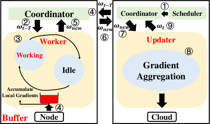 Figure 4 for Towards Communication-efficient and Attack-Resistant Federated Edge Learning for Industrial Internet of Things