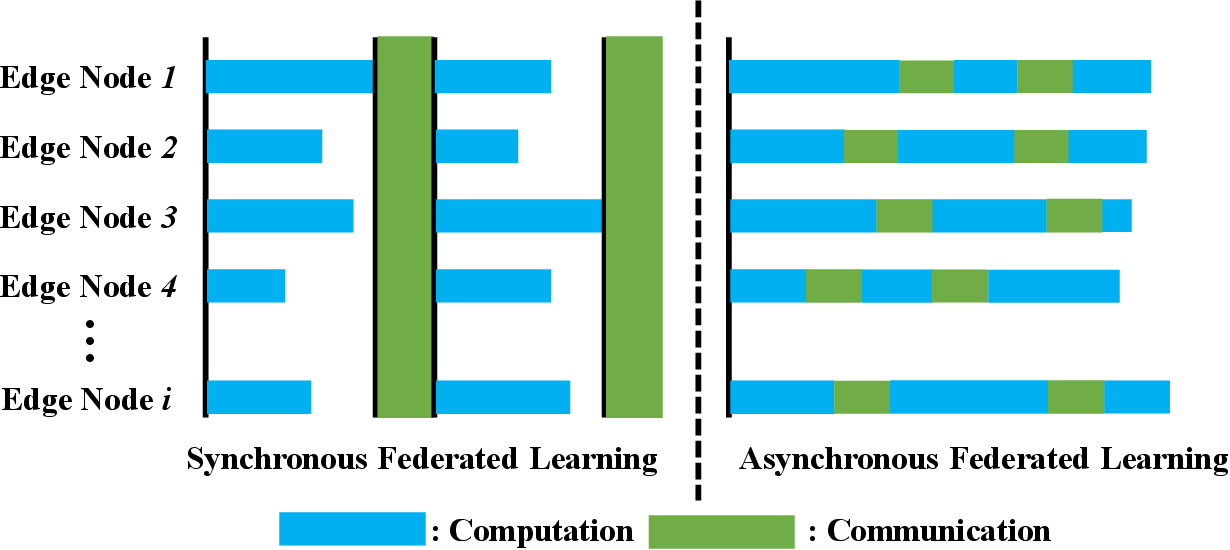 Figure 1 for Towards Communication-efficient and Attack-Resistant Federated Edge Learning for Industrial Internet of Things