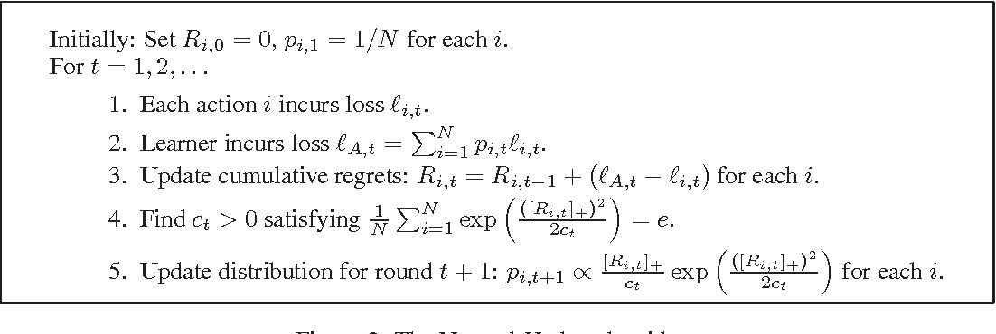 Figure 2 for A parameter-free hedging algorithm