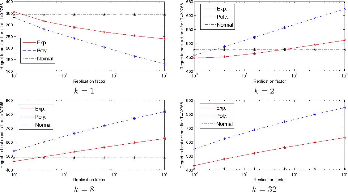 Figure 3 for A parameter-free hedging algorithm