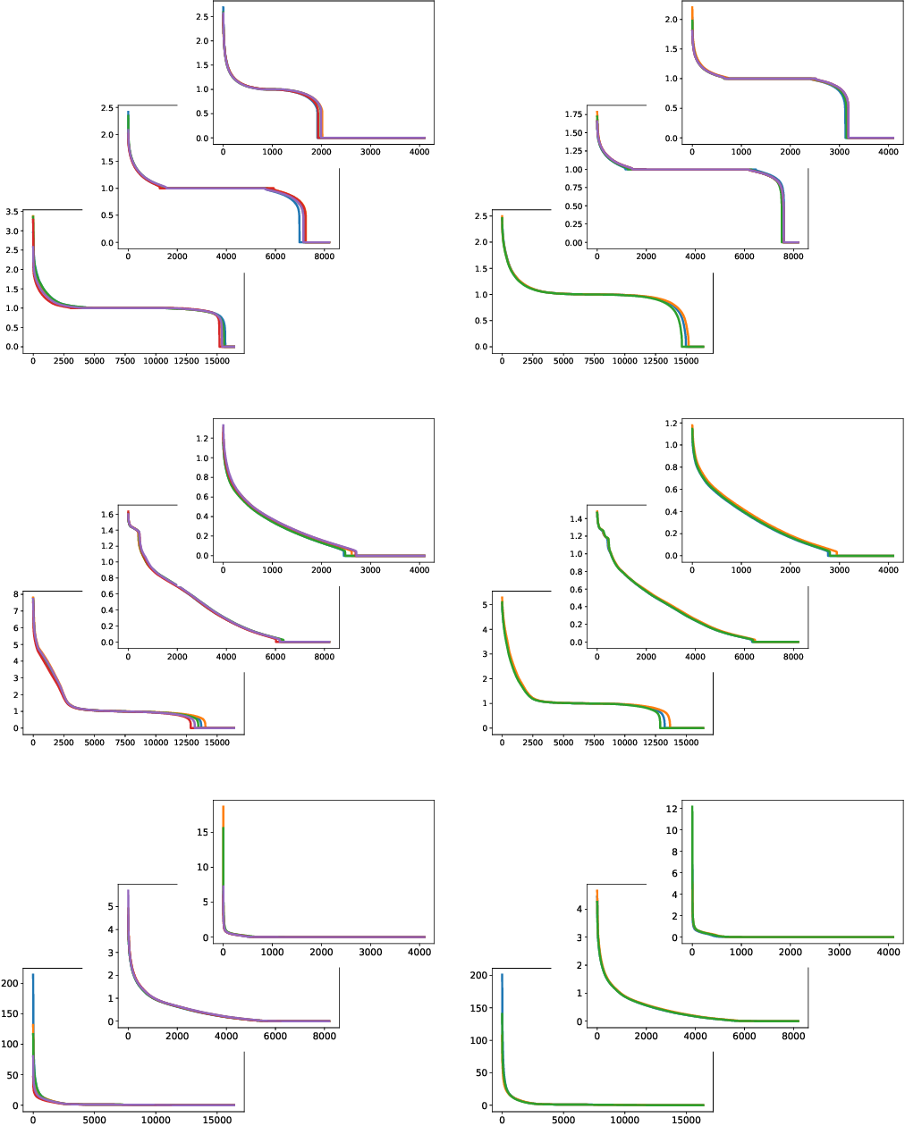 Figure 1 for Residual Networks as Nonlinear Systems: Stability Analysis using Linearization