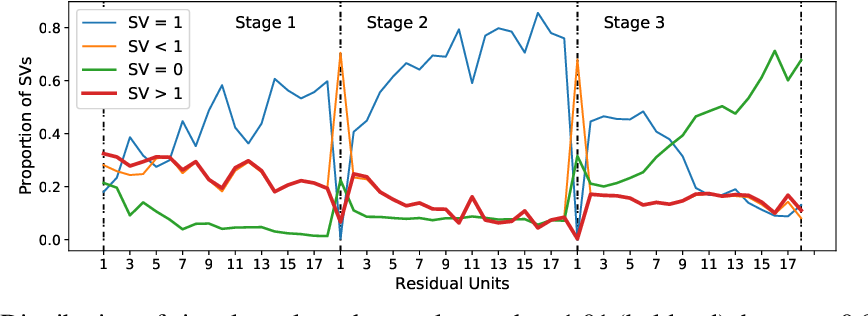 Figure 2 for Residual Networks as Nonlinear Systems: Stability Analysis using Linearization