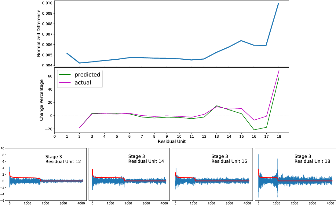 Figure 4 for Residual Networks as Nonlinear Systems: Stability Analysis using Linearization