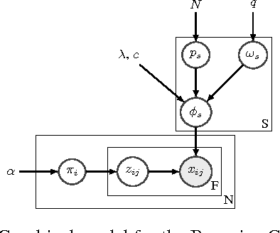 Figure 1 for The Bayesian Case Model: A Generative Approach for Case-Based Reasoning and Prototype Classification
