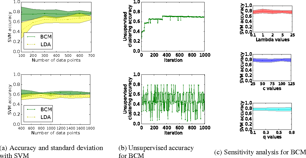 Figure 3 for The Bayesian Case Model: A Generative Approach for Case-Based Reasoning and Prototype Classification