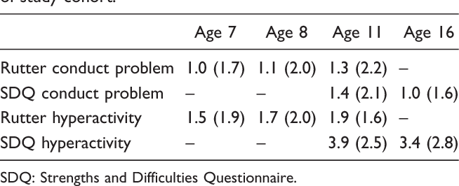 PDF] Conduct problems co-occur with hyperactivity in children with