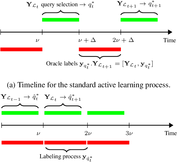 Figure 1 for Active Learning on Attributed Graphs via Graph Cognizant Logistic Regression and Preemptive Query Generation