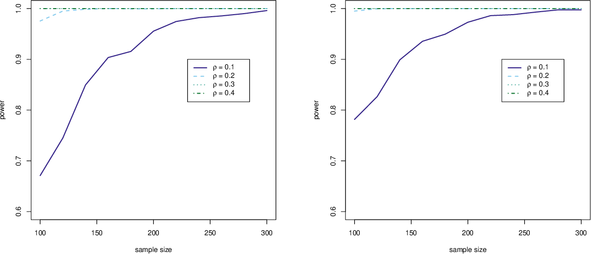 Figure 2 for A Projection Based Conditional Dependence Measure with Applications to High-dimensional Undirected Graphical Models