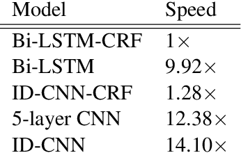 Figure 3 for Fast and Accurate Entity Recognition with Iterated Dilated Convolutions