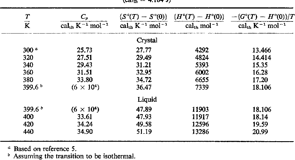 Table 4 from Thermodynamics of the monohydrogen difluorides