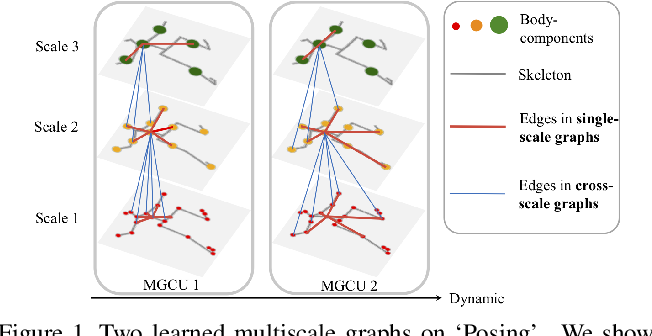 Figure 1 for Dynamic Multiscale Graph Neural Networks for 3D Skeleton-Based Human Motion Prediction
