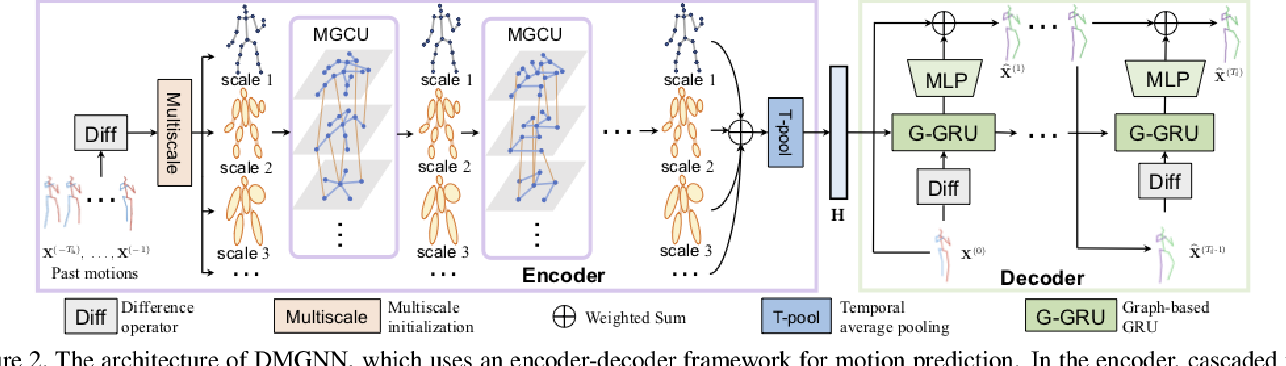 Figure 2 for Dynamic Multiscale Graph Neural Networks for 3D Skeleton-Based Human Motion Prediction