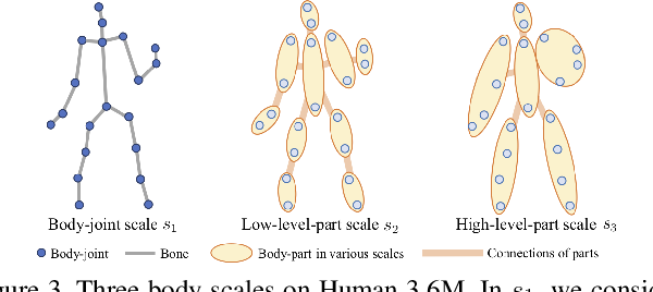 Figure 4 for Dynamic Multiscale Graph Neural Networks for 3D Skeleton-Based Human Motion Prediction