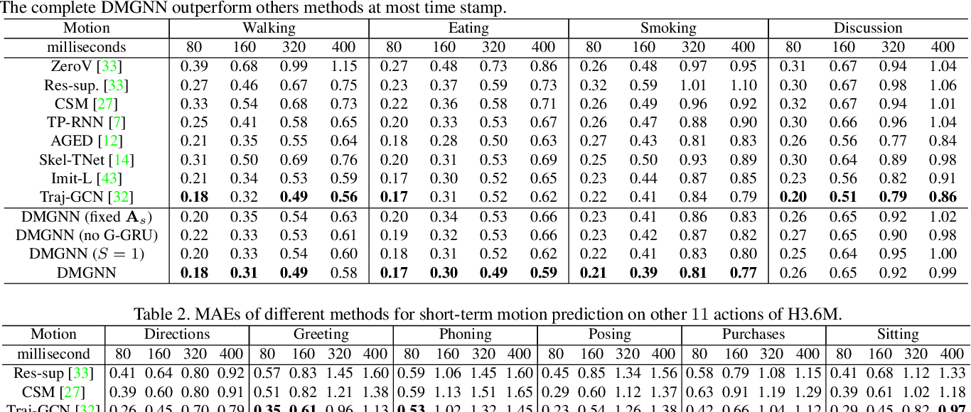 Figure 3 for Dynamic Multiscale Graph Neural Networks for 3D Skeleton-Based Human Motion Prediction