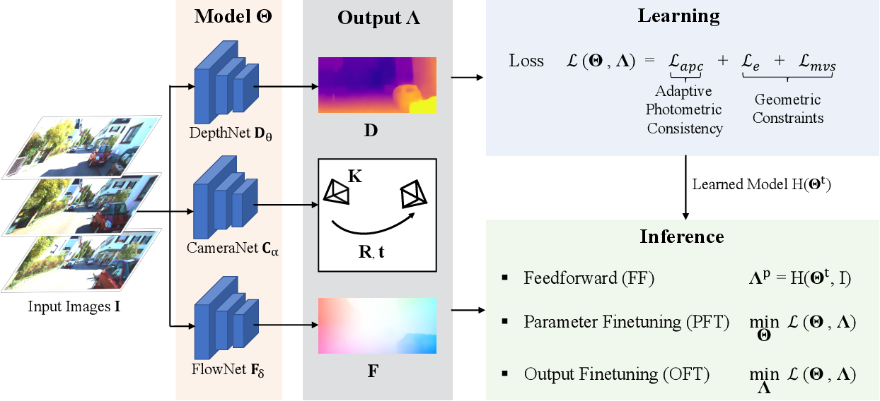 Figure 1 for Self-supervised Learning with Geometric Constraints in Monocular Video: Connecting Flow, Depth, and Camera