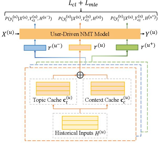 Figure 3 for Towards User-Driven Neural Machine Translation