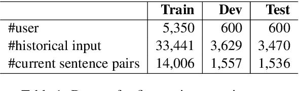 Figure 2 for Towards User-Driven Neural Machine Translation