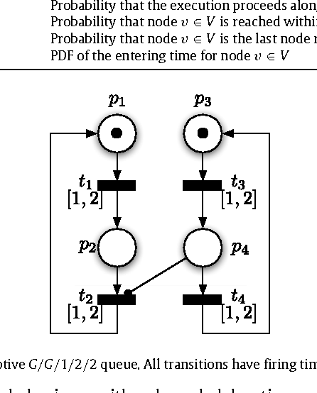 Fig. 2. Petri net representation of the preemptive G/G/1/2/2 queue. All transitions have firing times distributed uniformly on the interval [1, 2].